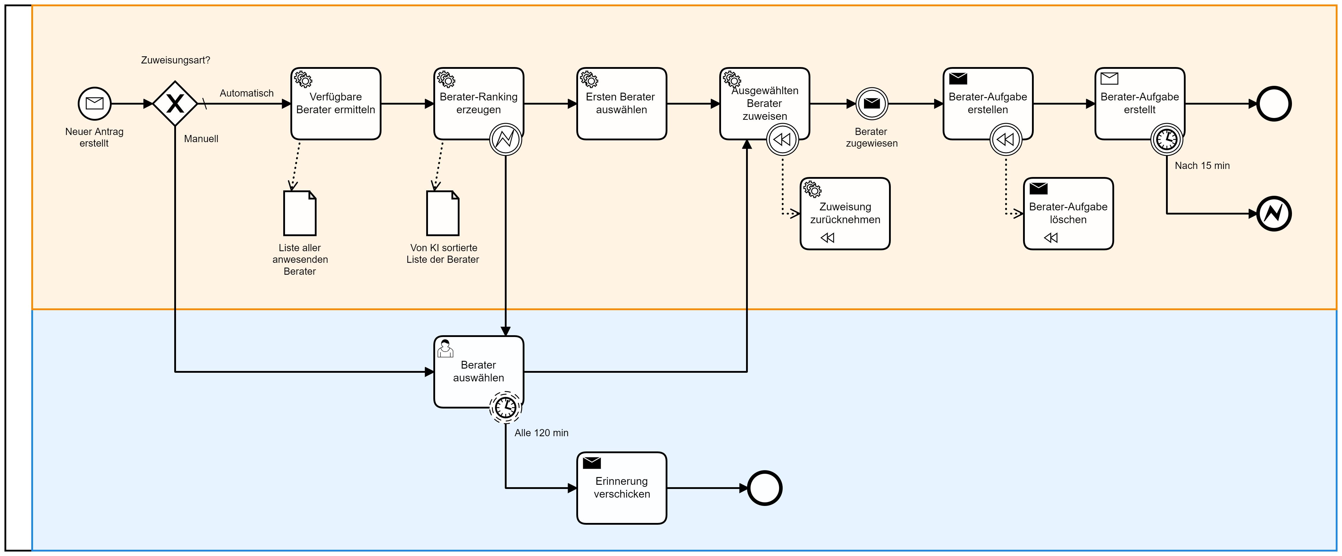 BPMN (Teil 2): Eine Saga von Microservices